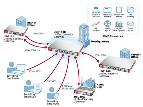 VPN Zyxel